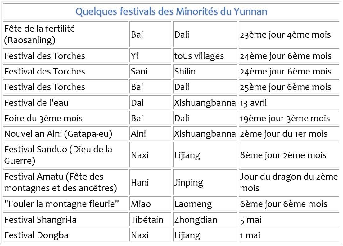 Quelques-festivals-des-Minorités-du-Yunnan